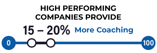 Adduco Consulting - High performing companies provide 15% - 20% more coaching and focus more on coaching and training sales managers than under-performing companies.