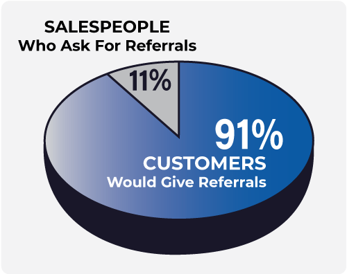 Adduco Consulting - 91% of customers say they'd give referrals, yet only 11% of salespeople ask for referrals.