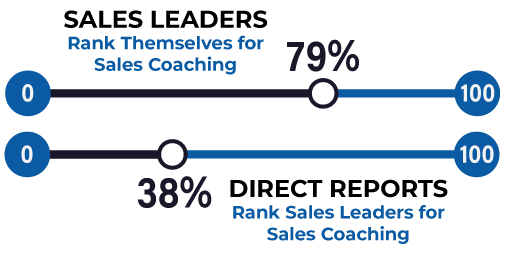 Adduco Consulting - Sales leaders ranked themselves at the 79% for sales coaching, whereas their direct reports put them at a meager 38%.